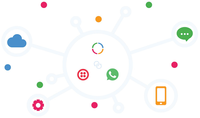 Integrations twillio ordering whatsapp